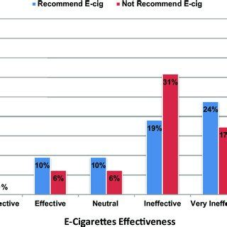 Effective Papers: Research Paper on Smoking